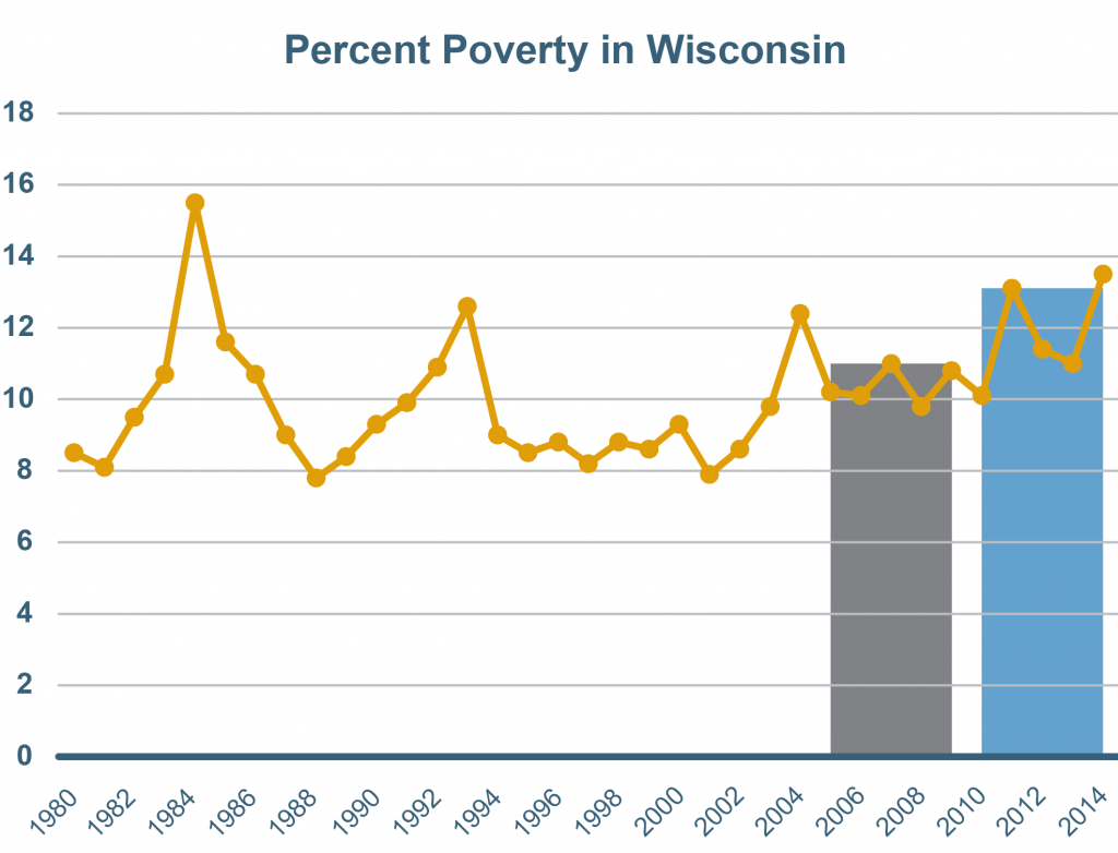 The number of people living in poverty reached 13% across the 5 years ending in 2014—the highest poverty rate for the state of Wisconsin since 1984.