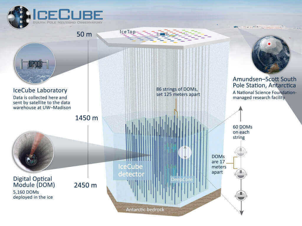 Graphic: How the IceCube observatory works