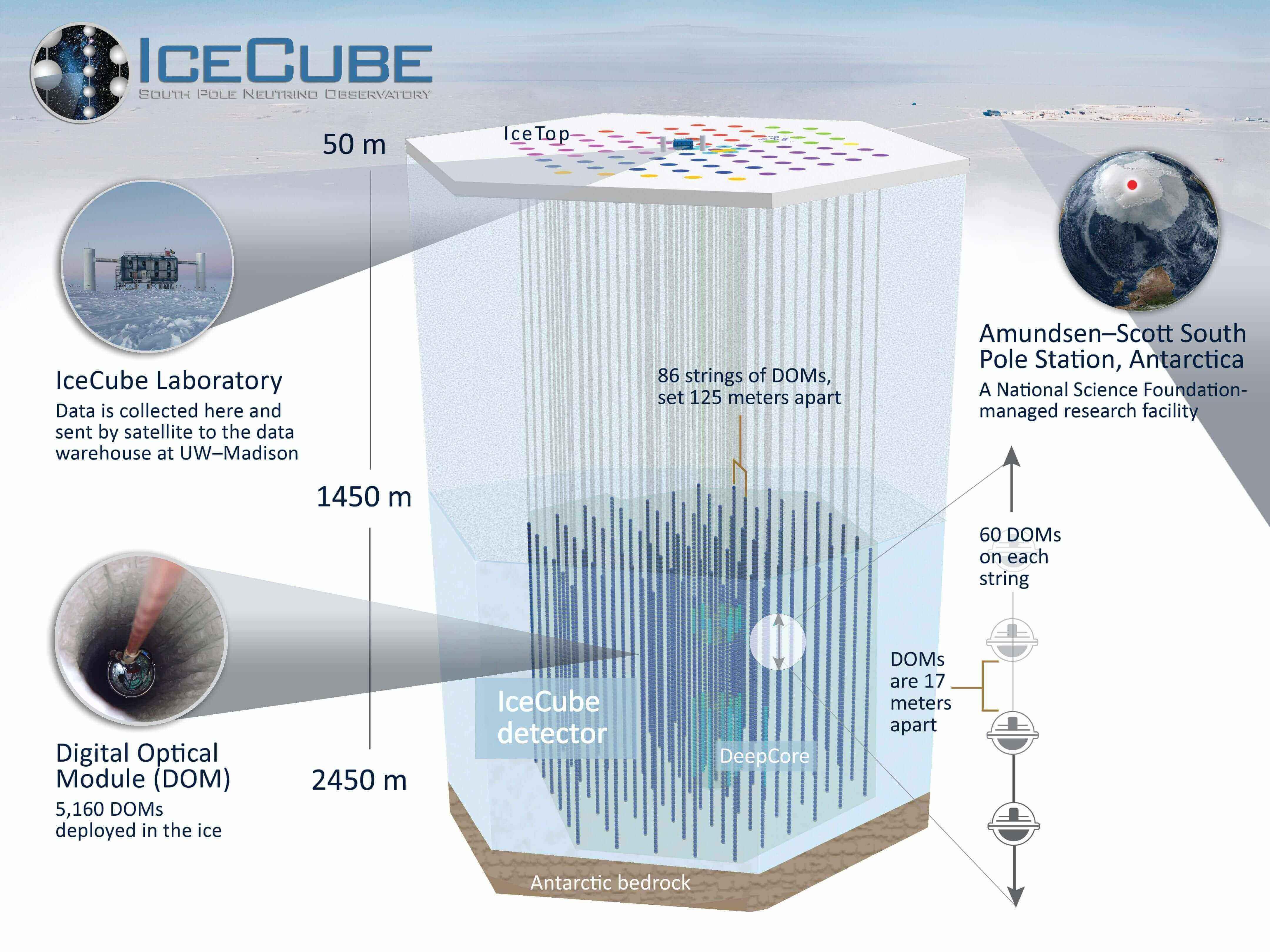 Feds renew big IceCube Observatory contract with UW-Madison Icecube Neutrino Observatory