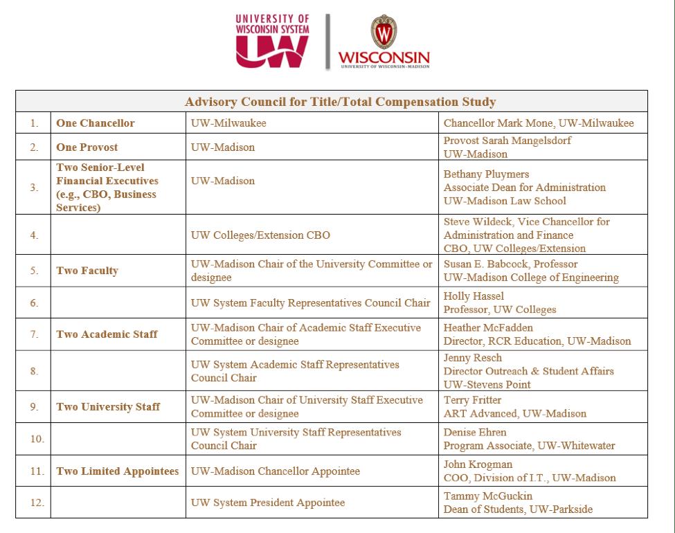 Table: Job title advisory committee members list