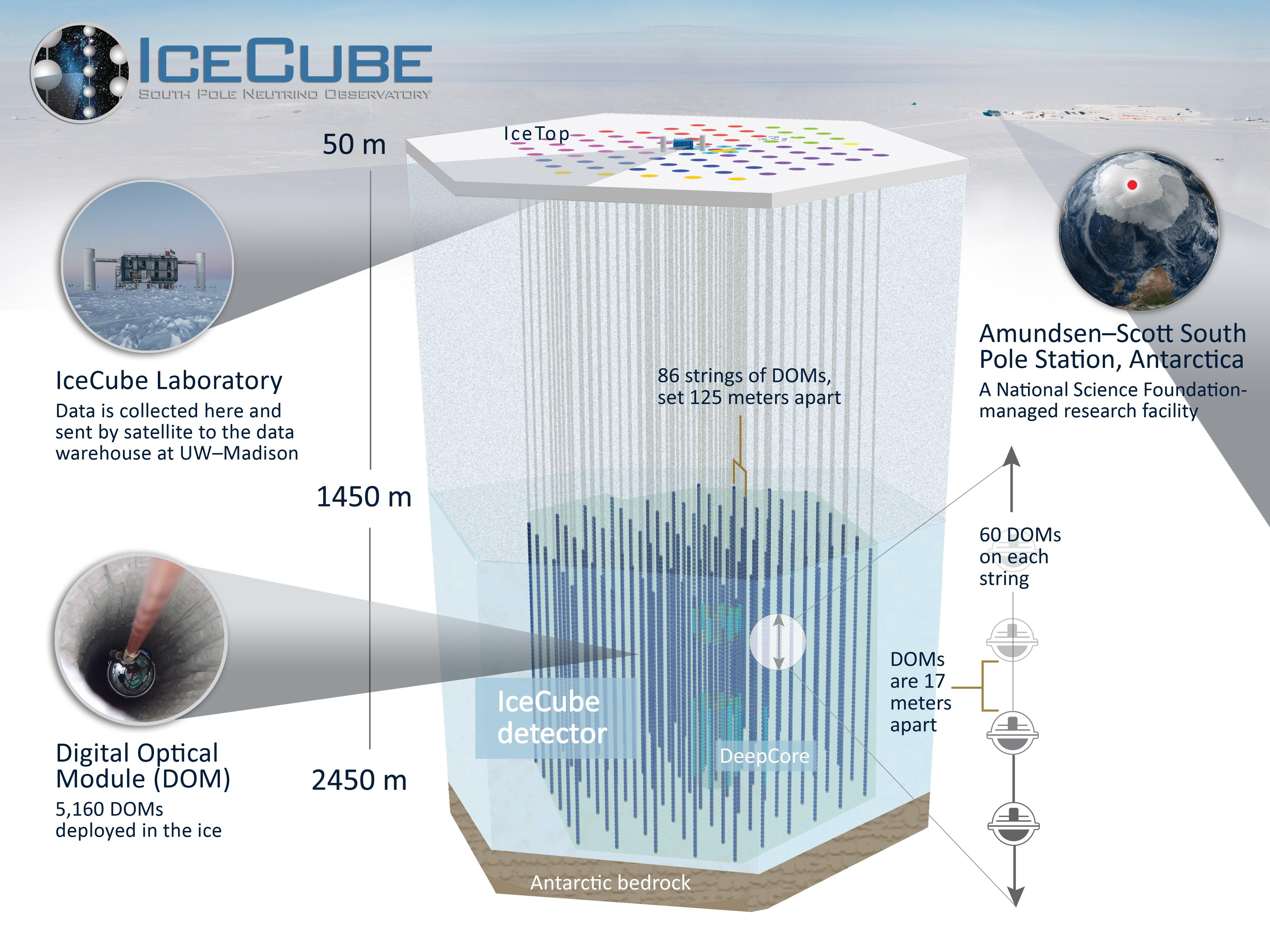 Icecube Search For The Sterile Neutrino Draws A Blank Crest Audio Schematic Diagram Click To Enlarge