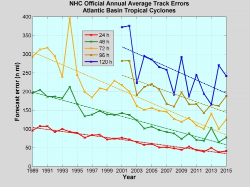 The ability of forecasters to predict the track of tropical cyclones (which includes hurricanes, tropical storms and tropical depressions) has largely improved over the last several decades.