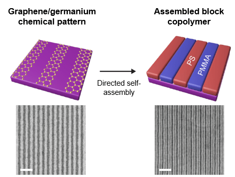 Chemical patterns consisting of alternating graphene and germanium stripes (left side) are used to direct the self-assembly of block copolymers into well-ordered patterns (right side). The top images are schematics and the bottom images are scanning electron micrographs. The scale bars are 200 nm.