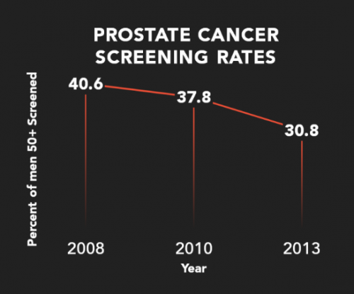 Graphic: Prostate cancer screening rates declining