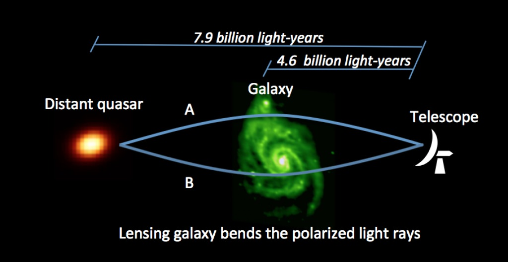 """Illustration: Light from the distant quasar 7.9 billion light-years away is bent and magnified in this schematic view by the foreground galaxy's mass 4.6 billion light-years away in a phenomenon called """"gravitational lensing."""" Sight lines toward images A and B probe different magnetic fields and gas conditions through different parts of the lensing galaxy."""