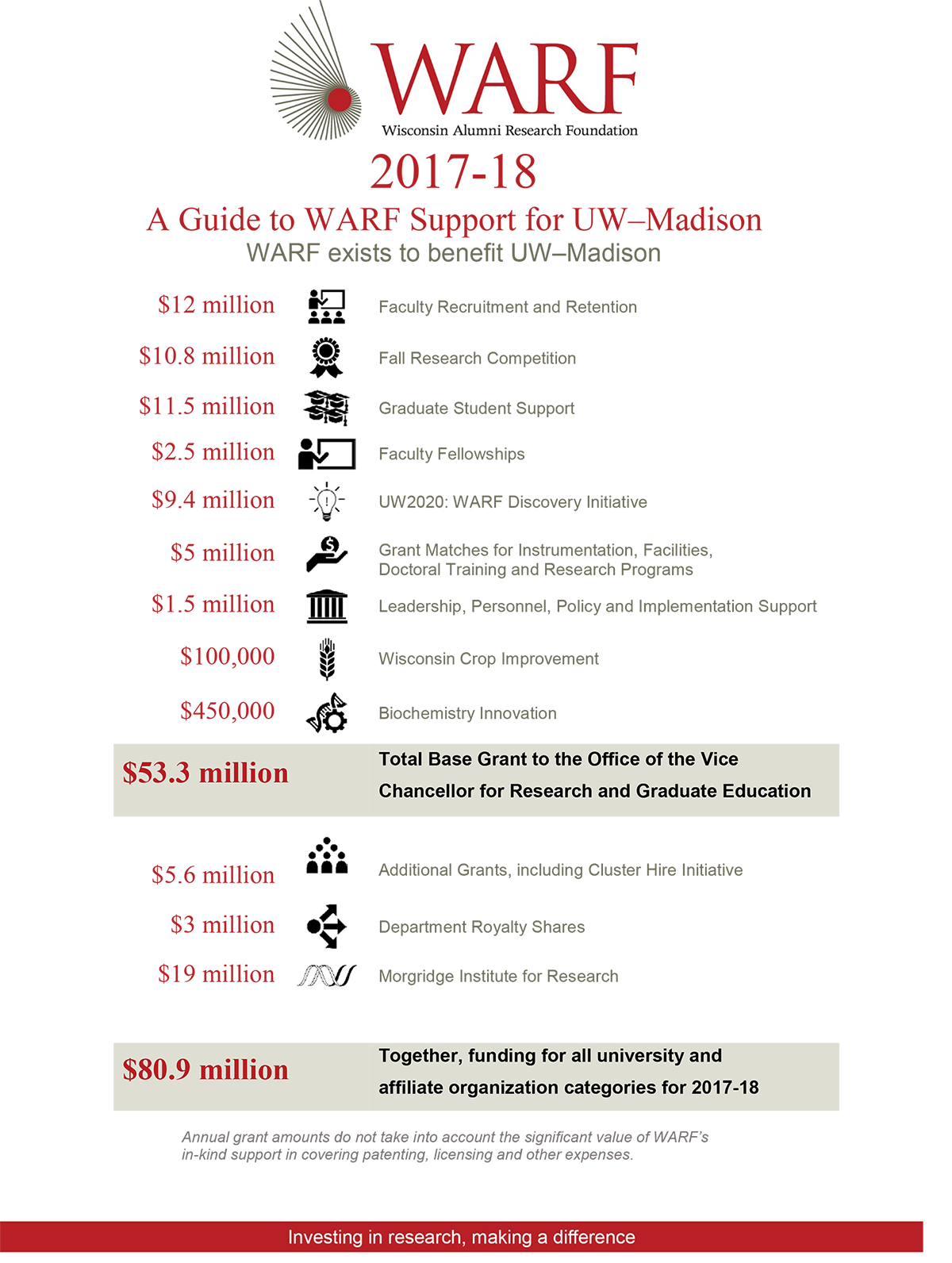 Graphic: List of WARF grants