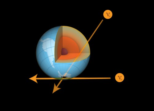 Diagram: Neutrinos passing through sections of earth from different directions