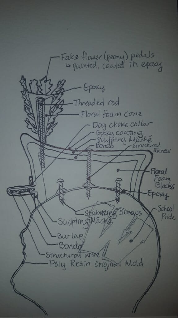 """A mock-up drawing of """"...And On Wisconsin!"""" and the many structural decisions that had to be made to support its hat."""