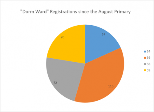 A pie chart showing vote registration totals in four wards.