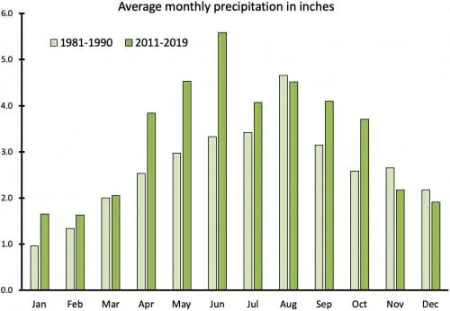 Graphic: Bar graph showing monthly precipitation totals rising from 1981-90 to 2011-20