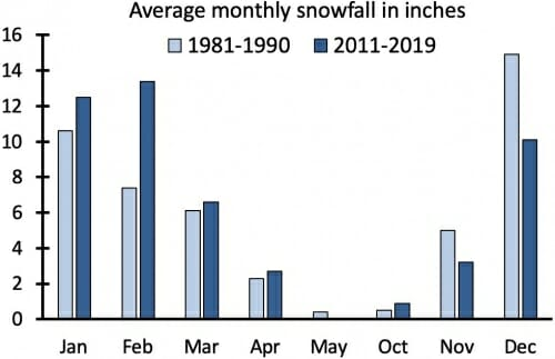 Graphic: Bar graph showing average monthly snowfall increasing from 1981-90 to 2011-20