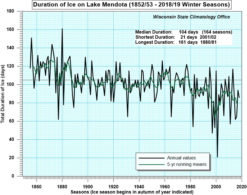 Graphic: Chart showing average duration of freeze of Lake Mendota since 1852.