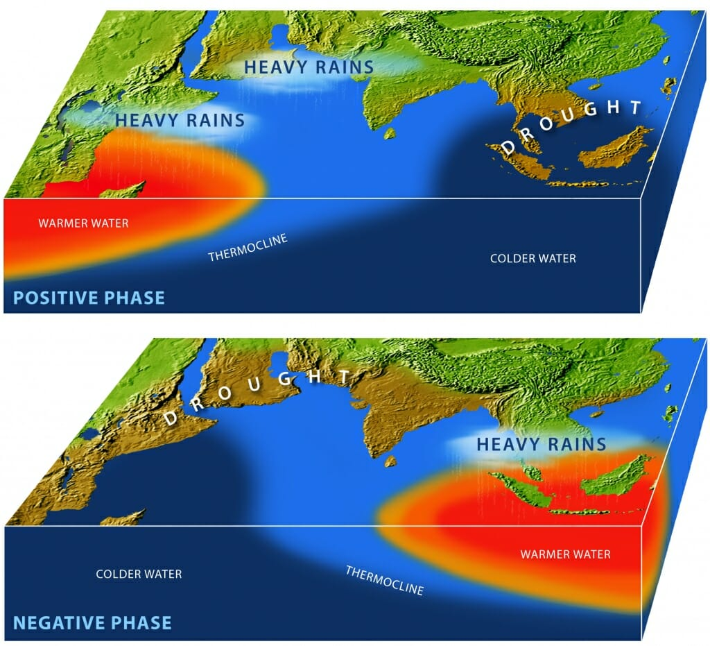 2 maps of Indian Ocean, Northeast Africa and South and Southeast Asia showing changes from positive phase to negative phase in location of heavy rains, drought, warmer water and colder water