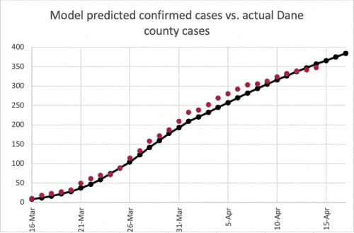 Graph showing confirmed cases and predicted about equal March 16 through March 26, actual slightly more than predicted March 26 through April 10, and about the same after April 10