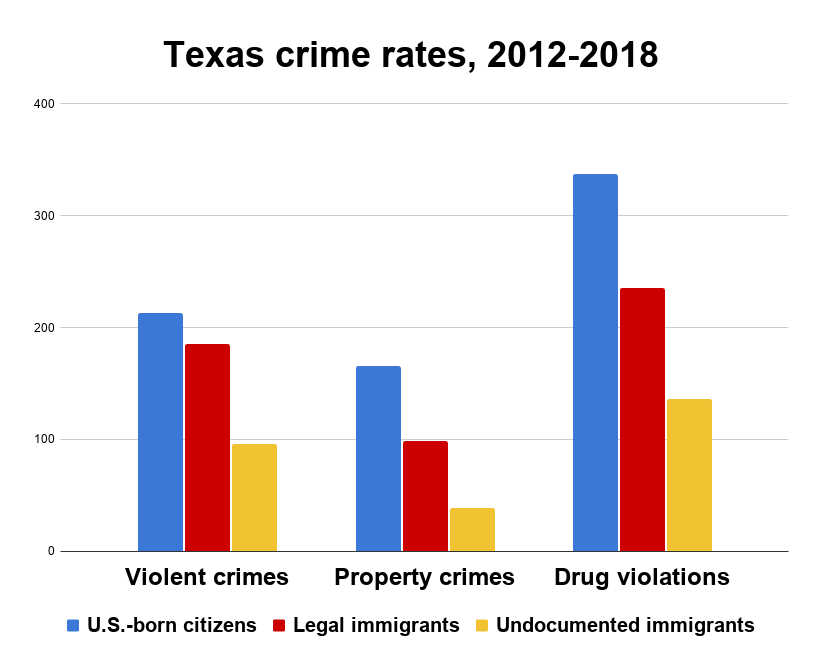 Bar graph comparing crime rates of citizens and undocumented immigrants