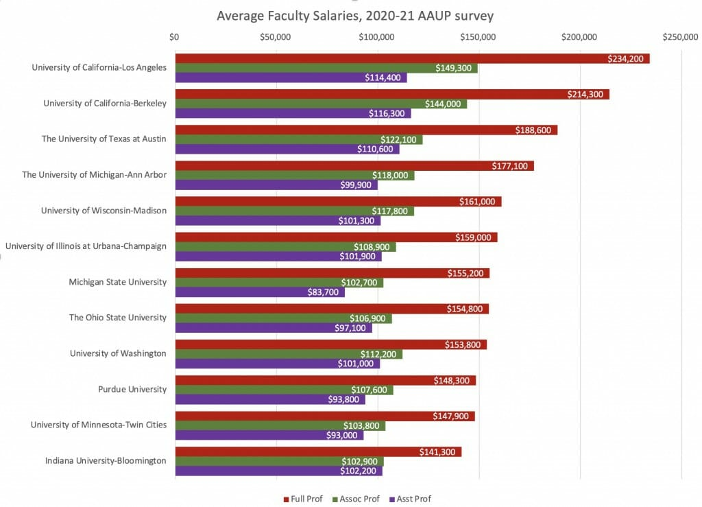 Bar graph listing professors' average salaries at 12 schools