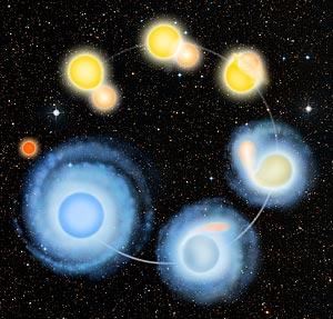 http://www.news.wisc.edu/story_images/0000/1751/Blue_Straggler09_300.jpg