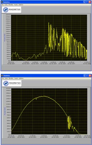 Graphs created by Jim Winkle of the solar energy collected by solar panels at his home.