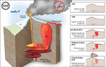 Illustration showing plumbing of Eyjafjallajökull volcano in Iceland and timing of its activity.