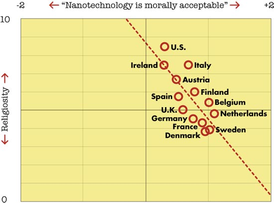 Chart showing attitudes toward nanotechnology in the United States and other countries